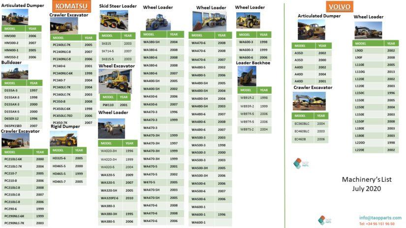 our machine's fleet